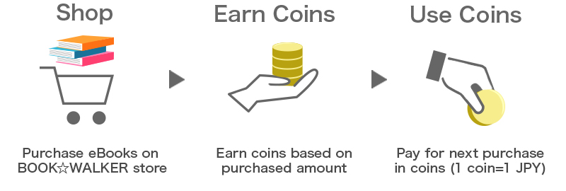 Shop:Purchase eBooks on the BOOK☆WALKER store. Earn Coins:Earn 1 coin for every 100 JPY purchase. Participate in campaigns to earn more! Use Coins:Use coins to pay for your next eBook purchase (1 coin = 1 JPY).